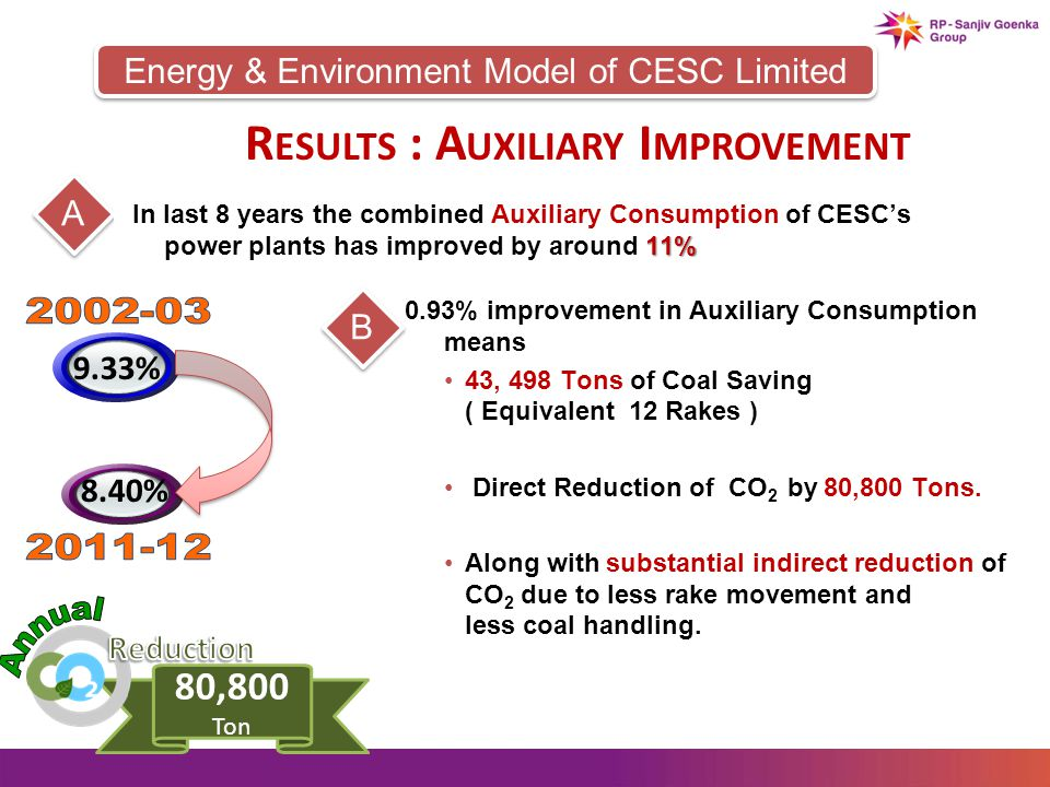 AB 0.93% improvement in Auxiliary Consumption means 43, 498 Tons of Coal Saving ( Equivalent 12 Rakes ) Direct Reduction of CO 2 by 80,800 Tons.