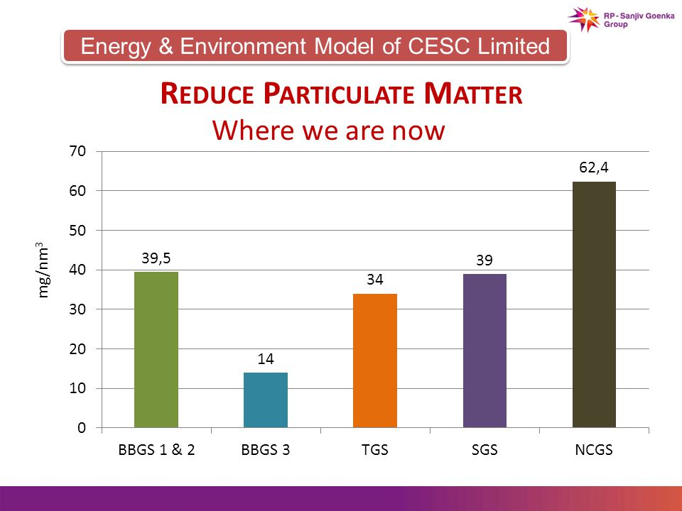 Energy & Environment Model of CESC Limited R EDUCE P ARTICULATE M ATTER Where we are now mg/nm 3