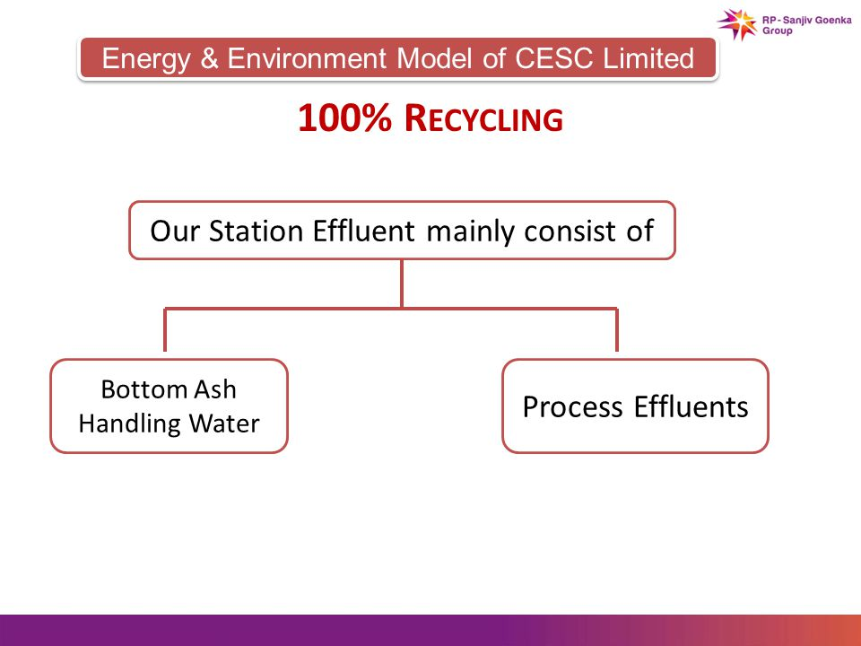 Energy & Environment Model of CESC Limited 100% R ECYCLING Our Station Effluent mainly consist of Process Effluents Bottom Ash Handling Water