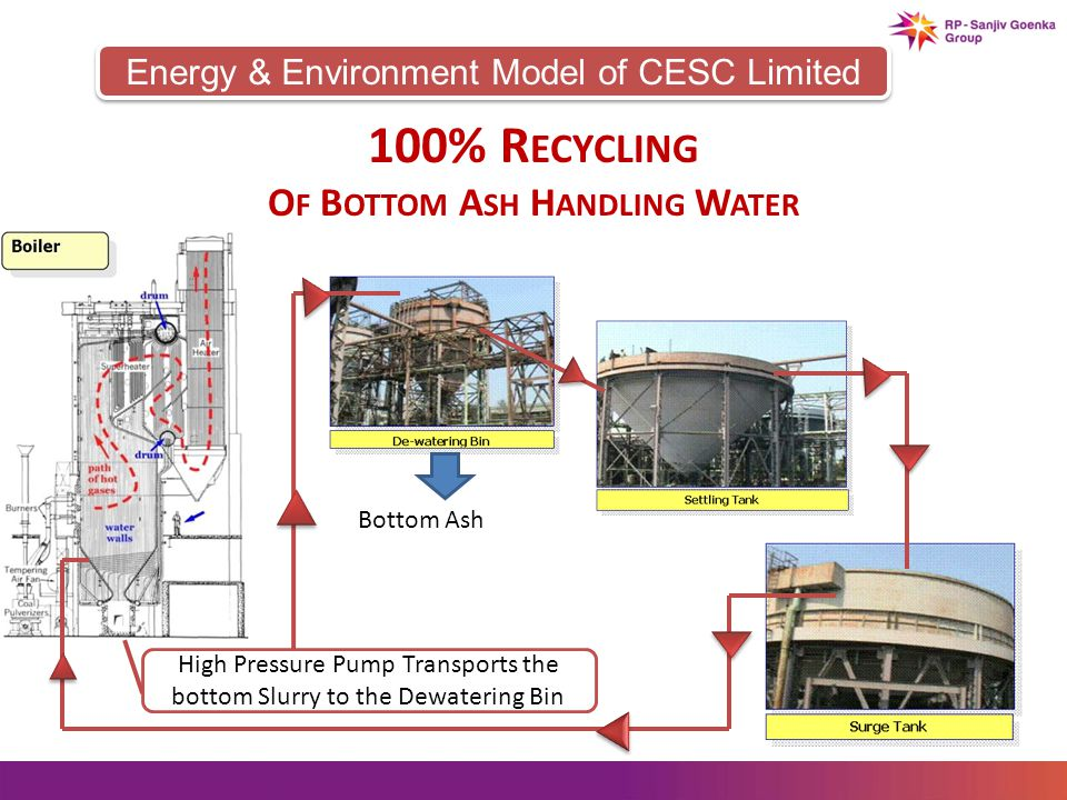 Energy & Environment Model of CESC Limited 100% R ECYCLING O F B OTTOM A SH H ANDLING W ATER High Pressure Pump Transports the bottom Slurry to the Dewatering Bin Bottom Ash