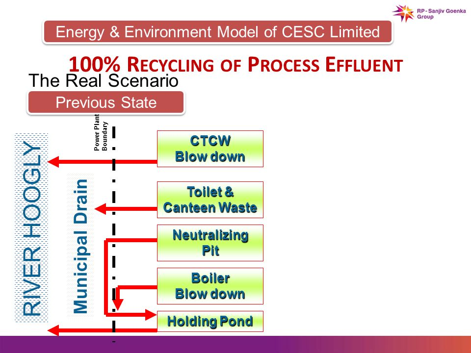 Energy & Environment Model of CESC Limited 100% R ECYCLING OF P ROCESS E FFLUENT The Real Scenario Previous State CTCW Blow down Toilet & Canteen Waste NeutralizingPit Holding Pond RIVER HOOGLY Municipal Drain Boiler Blow down Power Plant Boundary