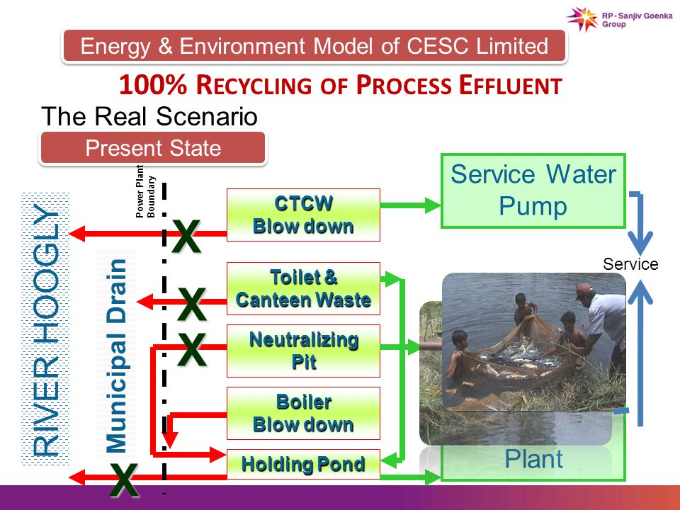 Energy & Environment Model of CESC Limited The Real Scenario Present State CTCW Blow down Toilet & Canteen Waste NeutralizingPit Holding Pond RIVER HOOGLY Municipal Drain Boiler Blow down X X X X Service Water Pump Fish Pond Raw Water Treatment Plant Power Plant Boundary Service 100% R ECYCLING OF P ROCESS E FFLUENT