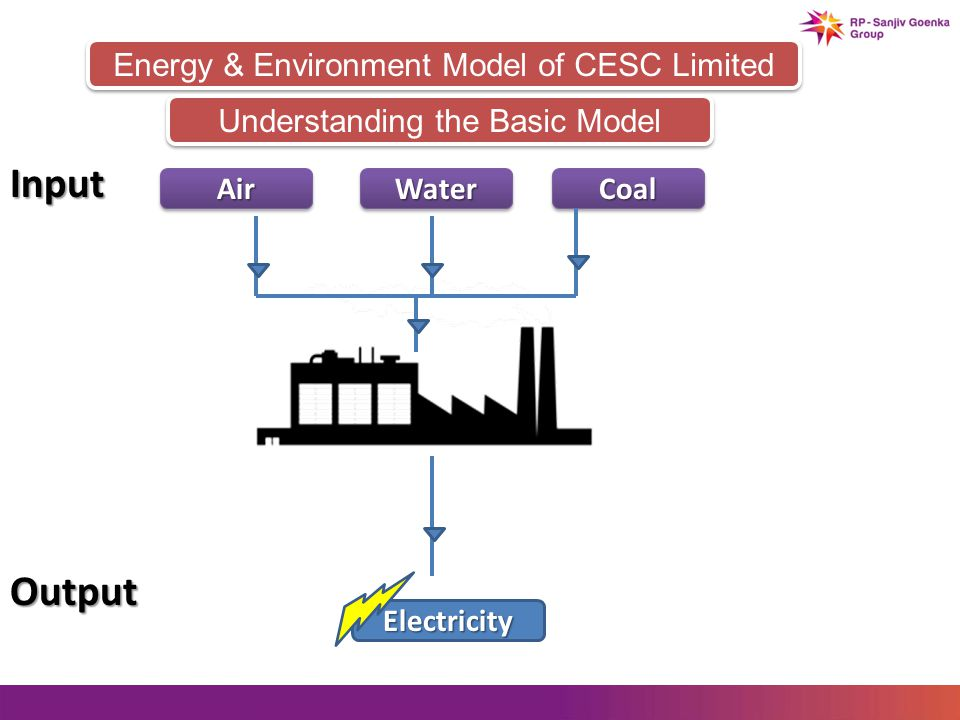 Energy & Environment Model of CESC Limited AirAirWaterWaterCoalCoal Input Understanding the Basic Model Output Electricity