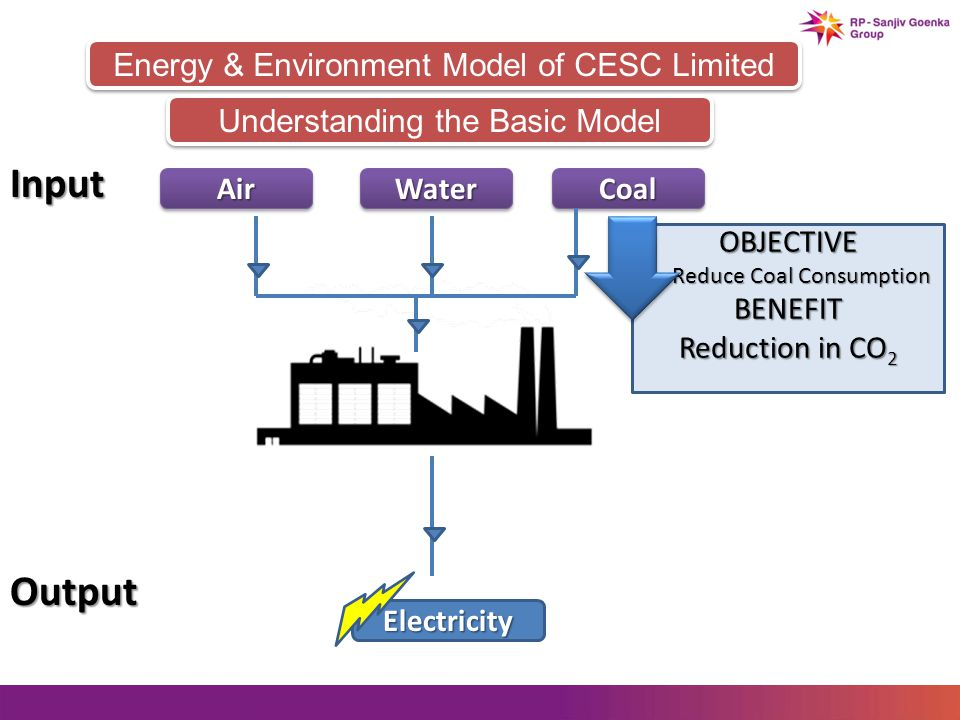 OBJECTIVE Reduce Coal Consumption Reduce Coal ConsumptionBENEFIT Reduction in CO 2 Energy & Environment Model of CESC Limited AirAirWaterWaterCoalCoal Input Understanding the Basic Model Output Electricity