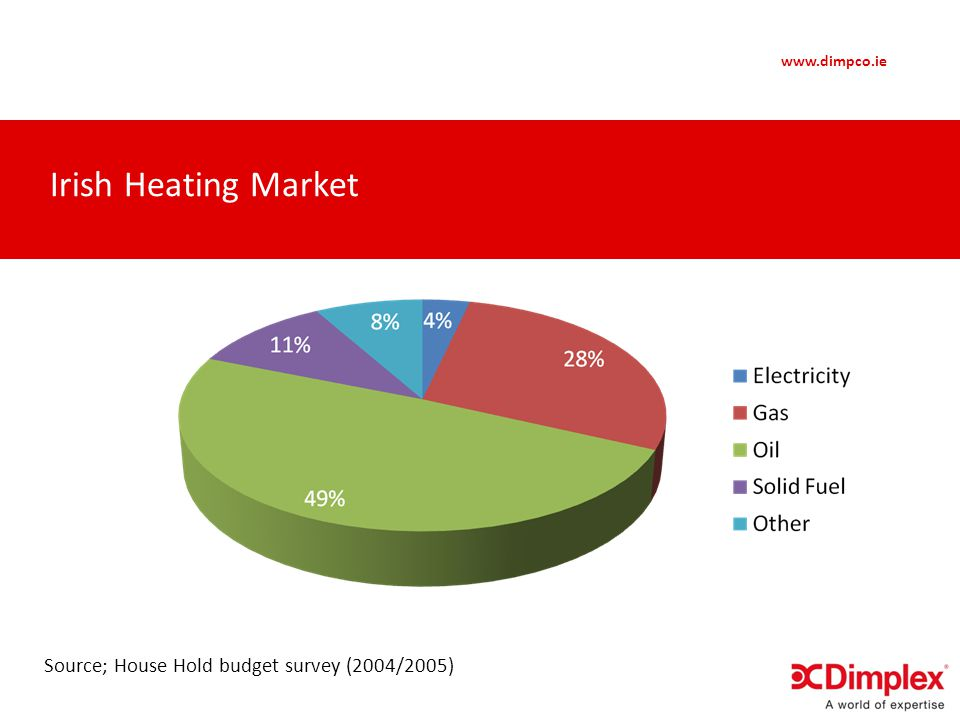 www.dimpco.ie Source; House Hold budget survey (2004/2005) Irish Heating Market