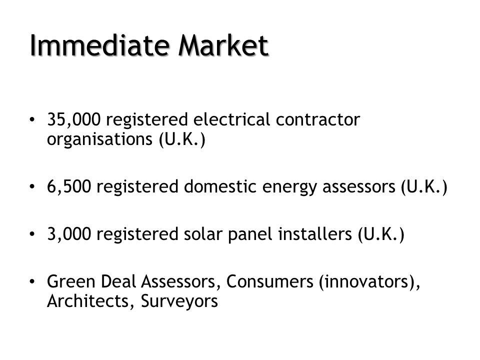 Immediate Market 35,000 registered electrical contractor organisations (U.K.) 6,500 registered domestic energy assessors (U.K.) 3,000 registered solar panel installers (U.K.) Green Deal Assessors, Consumers (innovators), Architects, Surveyors