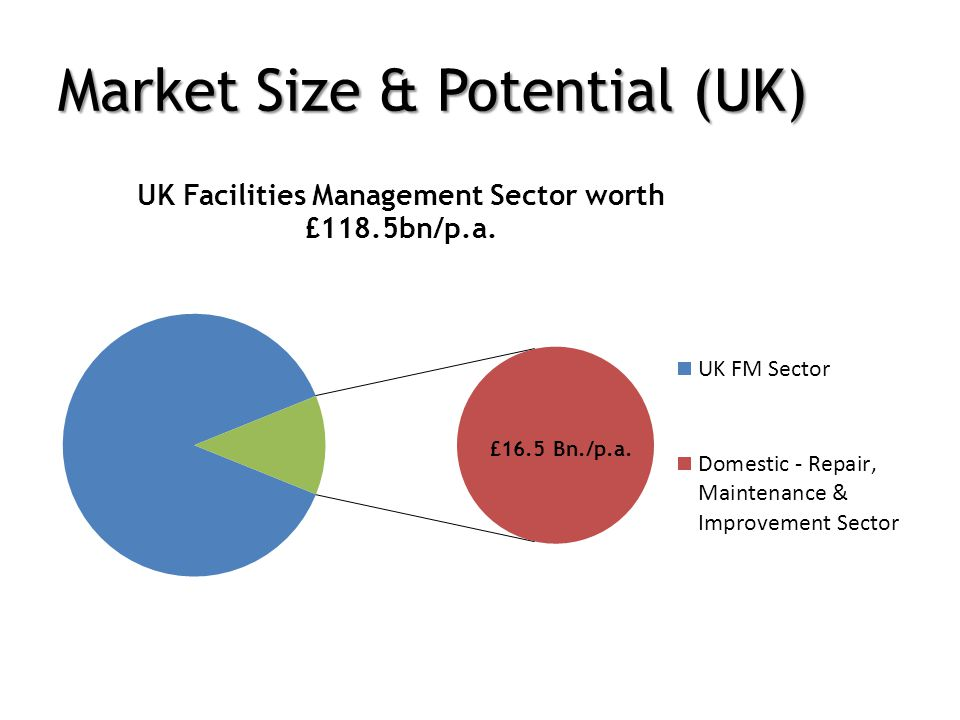 Market Size & Potential (UK)