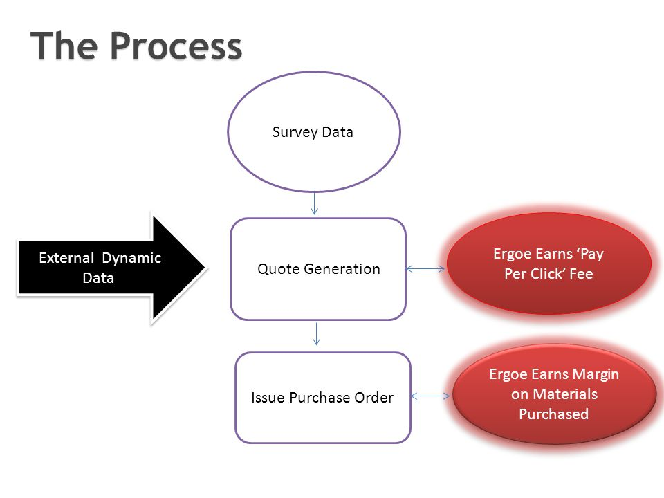 Survey Data Quote Generation External Dynamic Data Issue Purchase Order Ergoe Earns Pay Per Click Fee Ergoe Earns Margin on Materials Purchased The Process