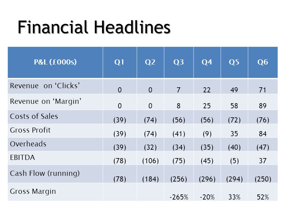 Financial Headlines P&L (£000s)Q1Q2Q3Q4Q5Q6 Revenue on Clicks 007224971 Revenue on Margin 008255889 Costs of Sales (39)(74)(56) (72)(76) Gross Profit (39)(74)(41)(9)3584 Overheads (39)(32)(34)(35)(40)(47) EBITDA (78)(106)(75)(45)(5)37 Cash Flow (running) (78)(184)(256)(296)(294)(250) Gross Margin -265%-20%33%52%
