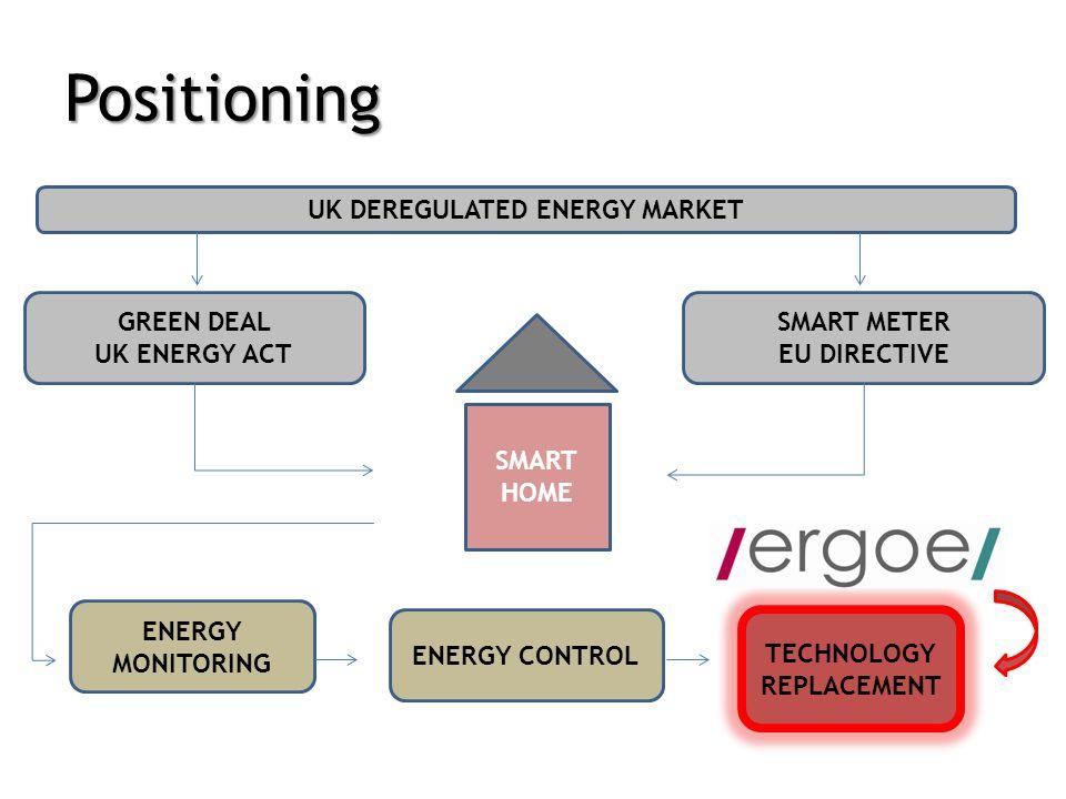 Positioning GREEN DEAL UK ENERGY ACT SMART METER EU DIRECTIVE SMART HOME ENERGY MONITORING ENERGY CONTROL TECHNOLOGY REPLACEMENT UK DEREGULATED ENERGY MARKET
