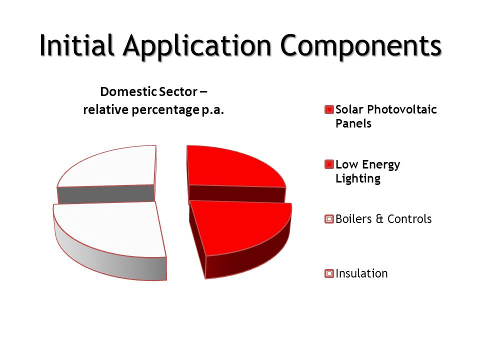 Initial Application Components