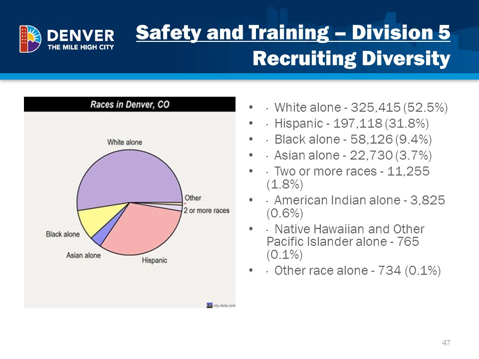 Safety and Training – Division 5 Recruiting Diversity · White alone - 325,415 (52.5%) · Hispanic - 197,118 (31.8%) · Black alone - 58,126 (9.4%) · Asi