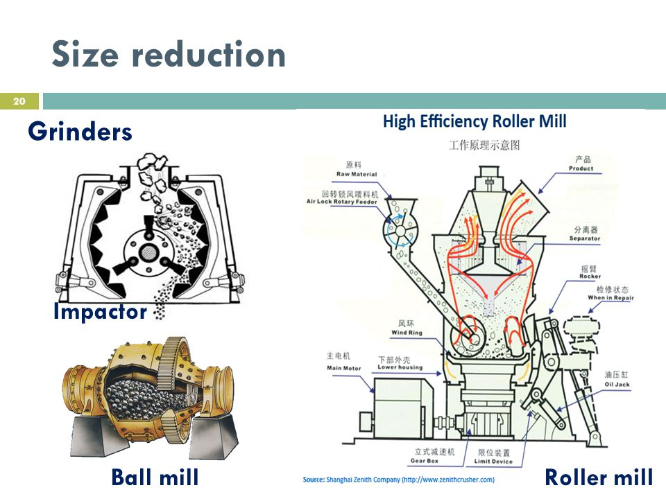 Size reduction Grinders Impactor Roller millBall mill 20