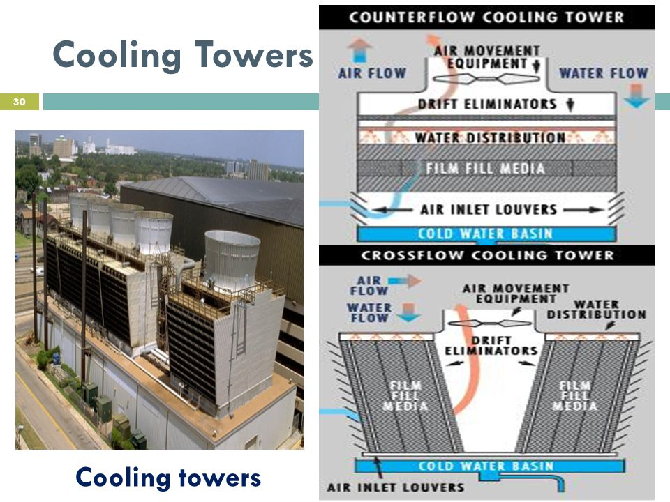 Cooling Towers 30 Cooling towers