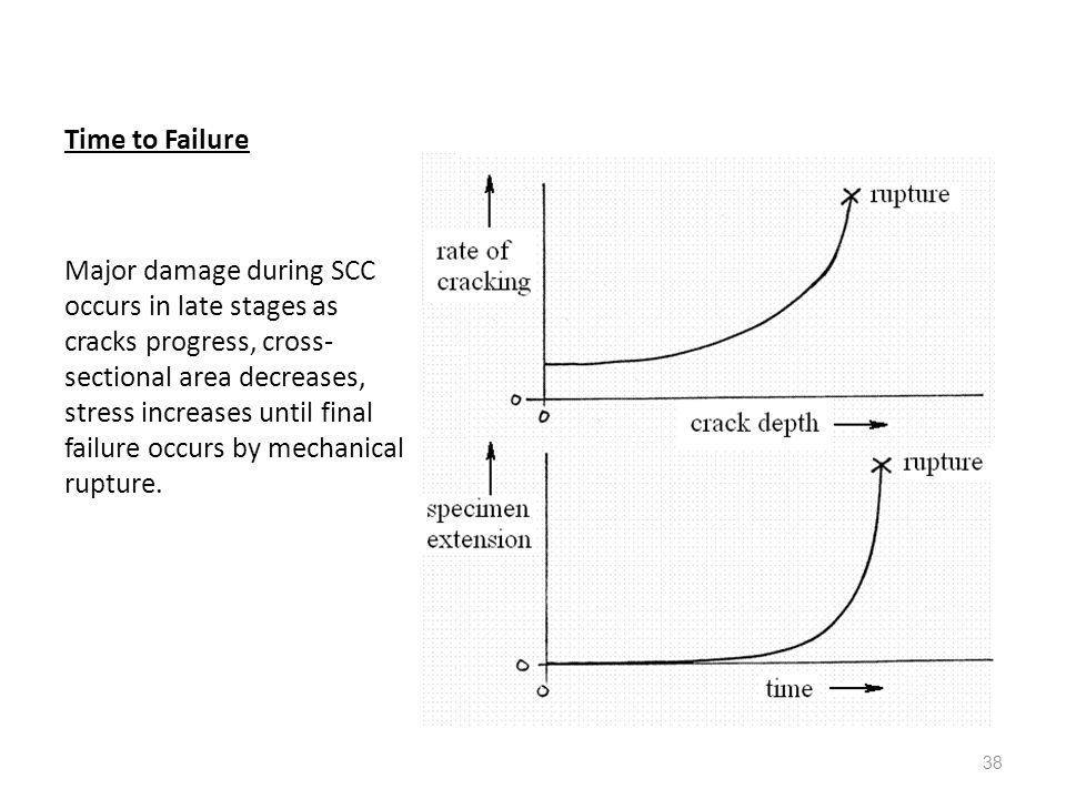 38 Time to Failure Major damage during SCC occurs in late stages as cracks progress, cross- sectional area decreases, stress increases until final fai