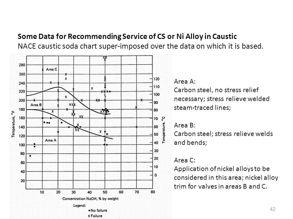 42 Some Data for Recommending Service of CS or Ni Alloy in Caustic NACE caustic soda chart super-imposed over the data on which it is based. Area A: C