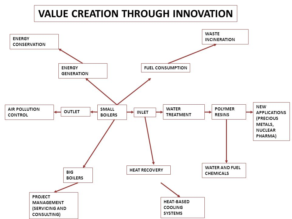 VALUE CREATION THROUGH INNOVATION ENERGY CONSERVATION WASTE INCINERATION ENERGY GENERATION FUEL CONSUMPTION AIR POLLUTION CONTROL OUTLET SMALL BOILERS INLET WATER TREATMENT POLYMER RESINS NEW APPLICATIONS (PRECIOUS METALS, NUCLEAR PHARMA) PROJECT MANAGEMENT (SERVICING AND CONSULTING) HEAT-BASED COOLING SYSTEMS WATER AND FUEL CHEMICALS HEAT RECOVERY BIG BOILERS