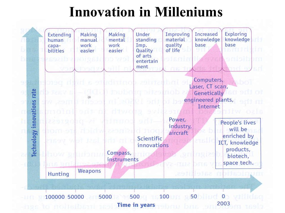 Innovation in Milleniums