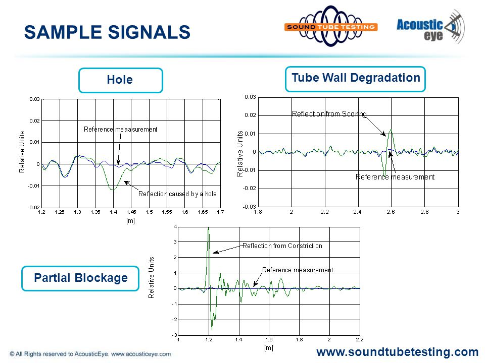 SAMPLE SIGNALS Hole Tube Wall Degradation Partial Blockage www.soundtubetesting.com