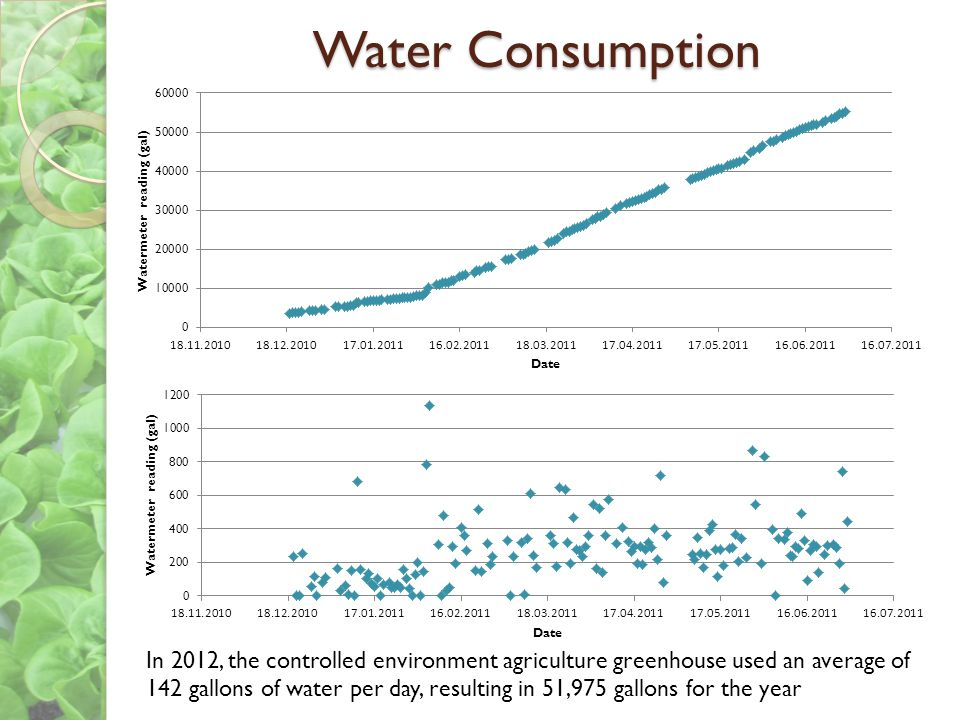 Water Consumption In 2012, the controlled environment agriculture greenhouse used an average of 142 gallons of water per day, resulting in 51,975 gall