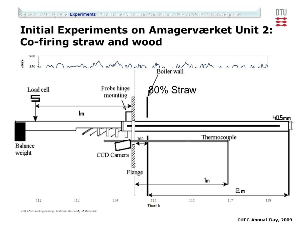 DTU Chemical Engineering, Technical University of Denmark CHEC Annual Day, 2009 Initial Experiments on Amagerværket Unit 2: Co-firing straw and wood O