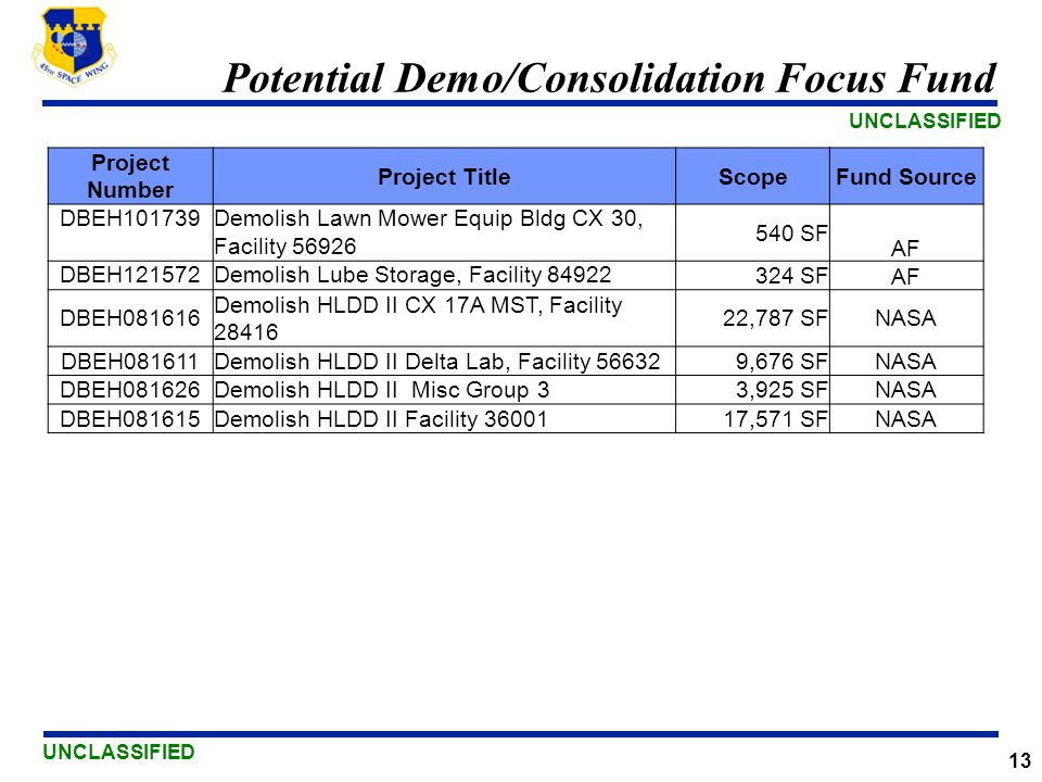 UNCLASSIFIED 13 Potential Demo/Consolidation Focus Fund Project Number Project TitleScopeFund Source DBEH101739Demolish Lawn Mower Equip Bldg CX 30, F