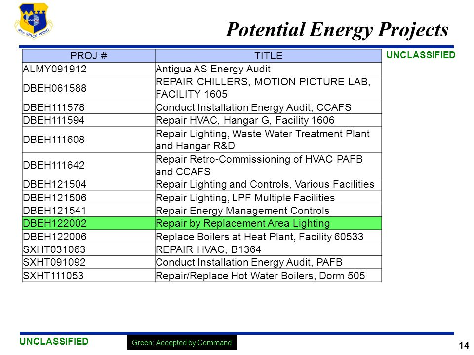 UNCLASSIFIED 14 Potential Energy Projects Green: Accepted by Command PROJ #TITLE ALMY091912Antigua AS Energy Audit DBEH061588 REPAIR CHILLERS, MOTION