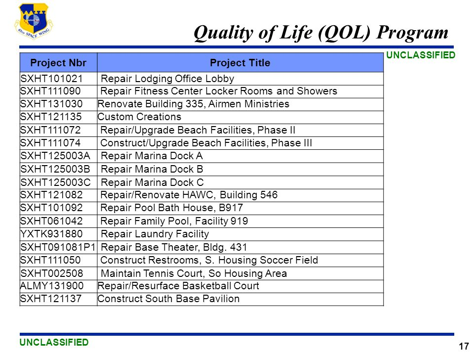 UNCLASSIFIED 17 Quality of Life (QOL) Program Project NbrProject Title SXHT101021 Repair Lodging Office Lobby SXHT111090 Repair Fitness Center Locker