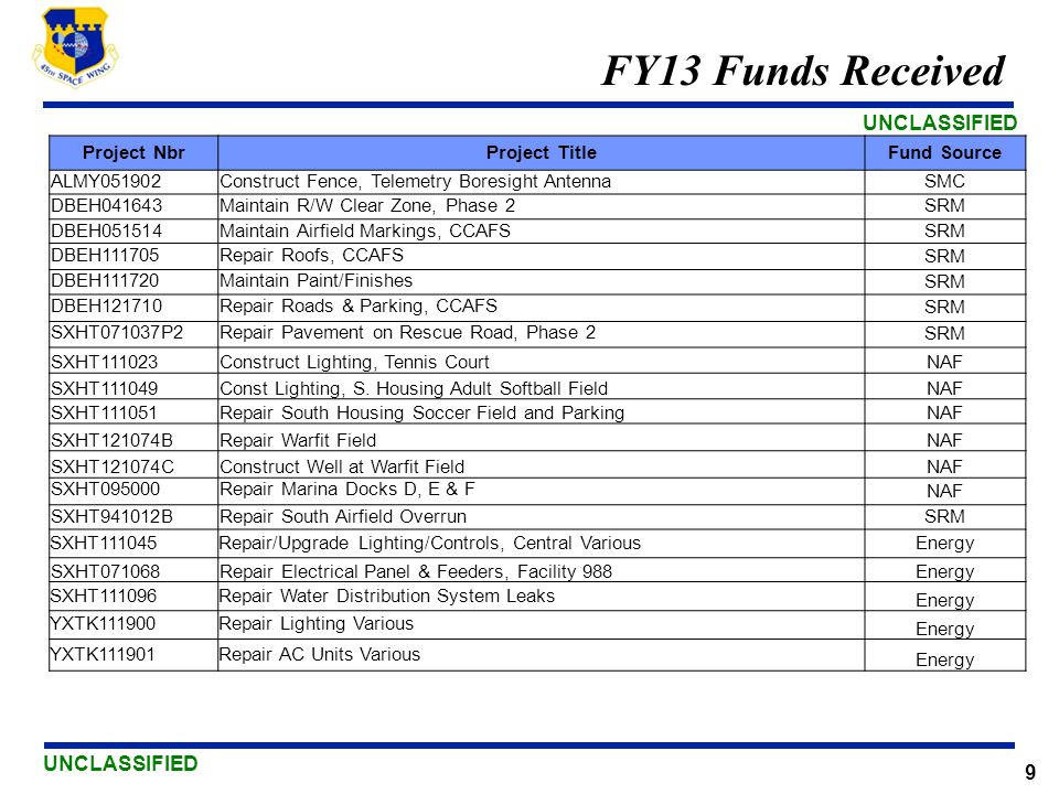 UNCLASSIFIED 9 FY13 Funds Received Project NbrProject TitleFund Source ALMY051902Construct Fence, Telemetry Boresight Antenna SMC DBEH041643Maintain R