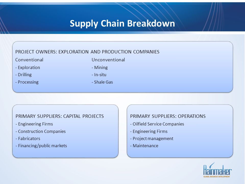 Supply Chain Breakdown PROJECT OWNERS: EXPLORATION AND PRODUCTION COMPANIES ConventionalUnconventional - Exploration- Mining - Drilling- In-situ - Pro