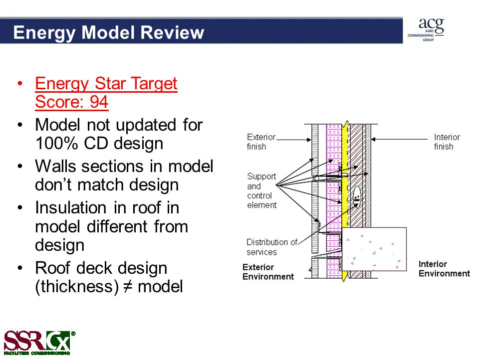 Energy Model Review Energy Star Target Score: 94 Model not updated for 100% CD design Walls sections in model dont match design Insulation in roof in model different from design Roof deck design (thickness) model