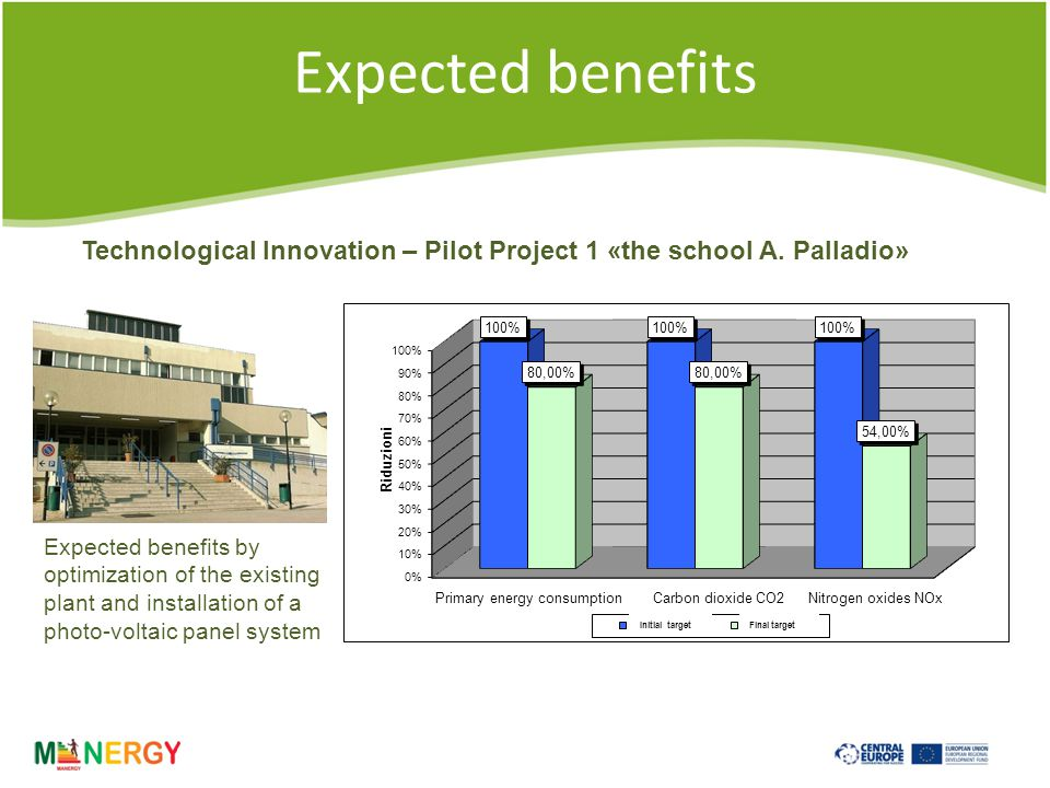 Expected benefits Technological Innovation – Pilot Project 2 «the school E.
