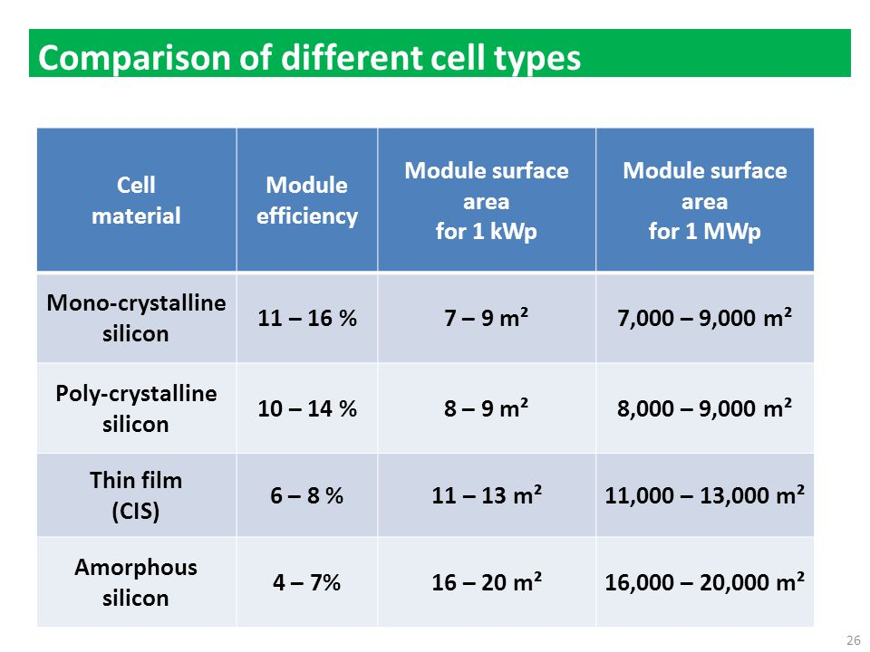 Comparison of different cell types Cell material Module efficiency Module surface area for 1 kWp Module surface area for 1 MWp Mono-crystalline silicon 11 – 16 %7 – 9 m²7,000 – 9,000 m² Poly-crystalline silicon 10 – 14 %8 – 9 m²8,000 – 9,000 m² Thin film (CIS) 6 – 8 %11 – 13 m²11,000 – 13,000 m² Amorphous silicon 4 – 7%16 – 20 m²16,000 – 20,000 m² 26