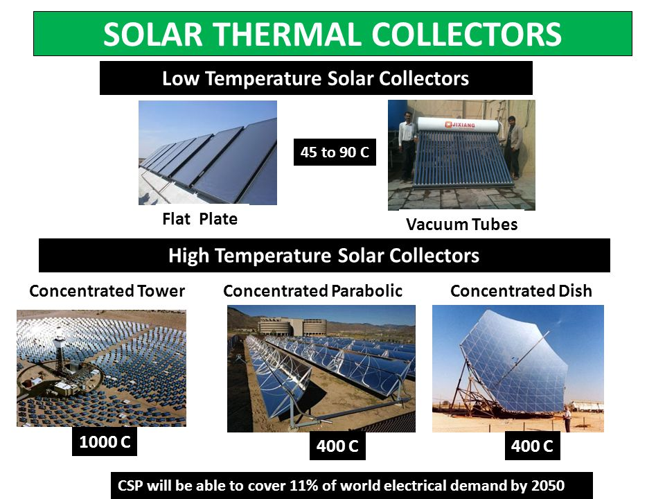 SOLAR THERMAL COLLECTORS Vacuum Tubes Concentrated TowerConcentrated ParabolicConcentrated Dish 1000 C 400 C CSP will be able to cover 11% of world el