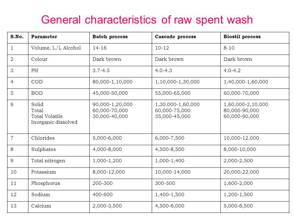 General characteristics of raw spent wash S.No.ParameterBatch processCascade processBiostil process 1Volume, L/L Alcohol14-1610-128-10 2ColourDark brown 3PH3.7-4.54.0-4.34.0-4.2 4COD80,000-1,10,0001,10,000-1,30,0001,40,000-1,60,000 5BOD45,000-50,00055,000-65,00060,000-70,000 6Solid Total Total Volatile Inorganic dissolved 90,000-1,20,000 60,000-70,000 30,000-40,000 1,30,000-1,60,000 60,000-75,000 35,000-45,000 1,60,000-2,10,000 80,000-90,000 60,000-90,000 7Chlorides5,000-6,0006,000-7,50010,000-12,000 8Sulphates4,000-8,0004,500-8,5008,000-10,000 9Total nitrogen1,000-1,2001,000-1,4002,000-2,500 10Potassium8,000-12,00010,000-14,00020,000-22,000 11Phosphorus200-300300-5001,600-2,000 12Sodium400-6001,400-1,5001,200-1,500 13Calcium2,000-3,5004,500-6,0005,000-6,500