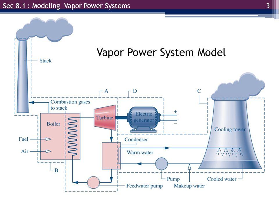 3 Sec 8.1 : Modeling Vapor Power Systems Vapor Power System Model