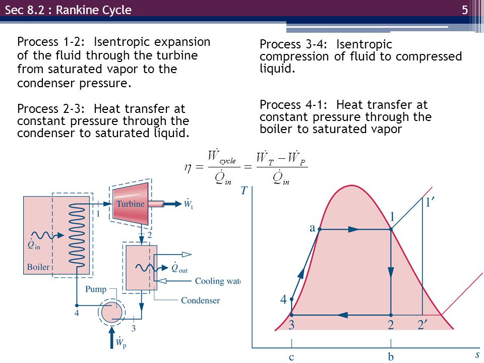Process 1-2: Isentropic expansion of the fluid through the turbine from saturated vapor to the condenser pressure.