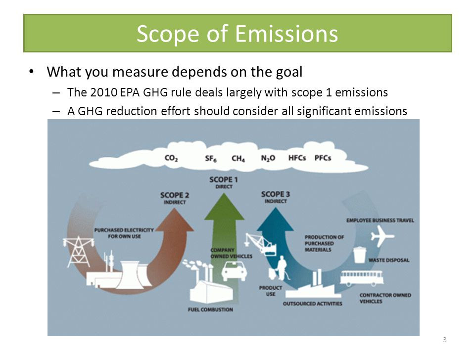 Scope of Emissions 3 What you measure depends on the goal – The 2010 EPA GHG rule deals largely with scope 1 emissions – A GHG reduction effort should consider all significant emissions
