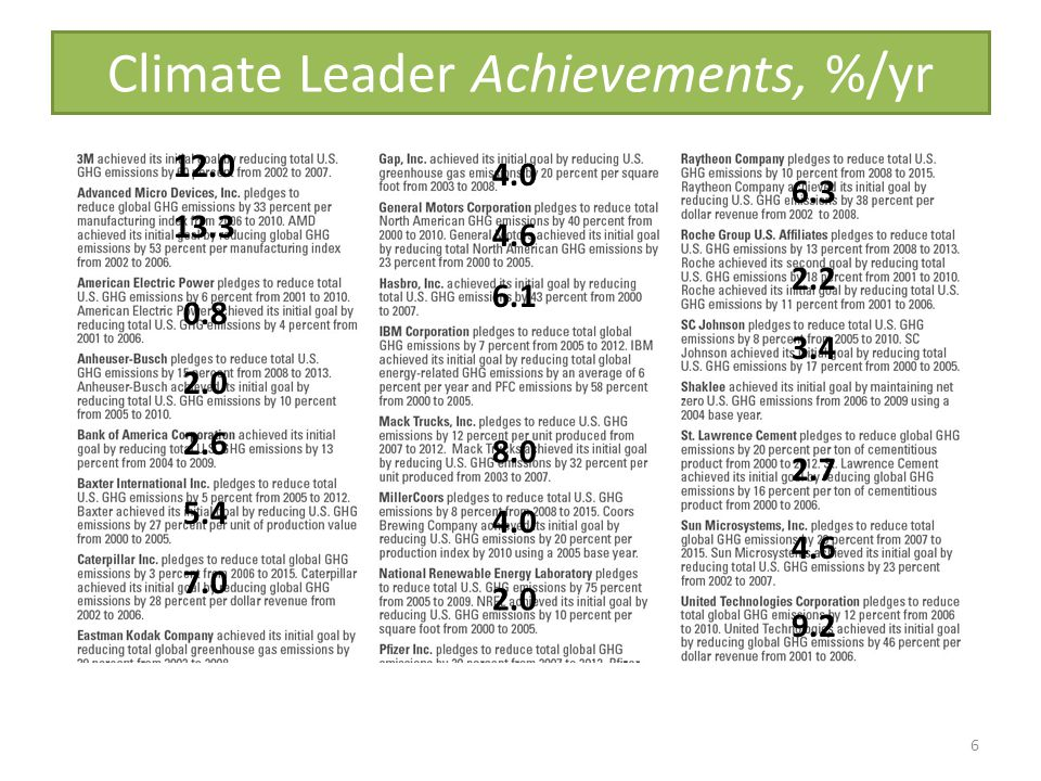 Climate Leader Achievements, %/yr 2.6 2.0 7.0 5.4 0.8 13.3 9.2 8.0 2.0 4.0 4.6 3.4 4.6 2.7 2.2 6.3 12.0 4.0 6.1 6