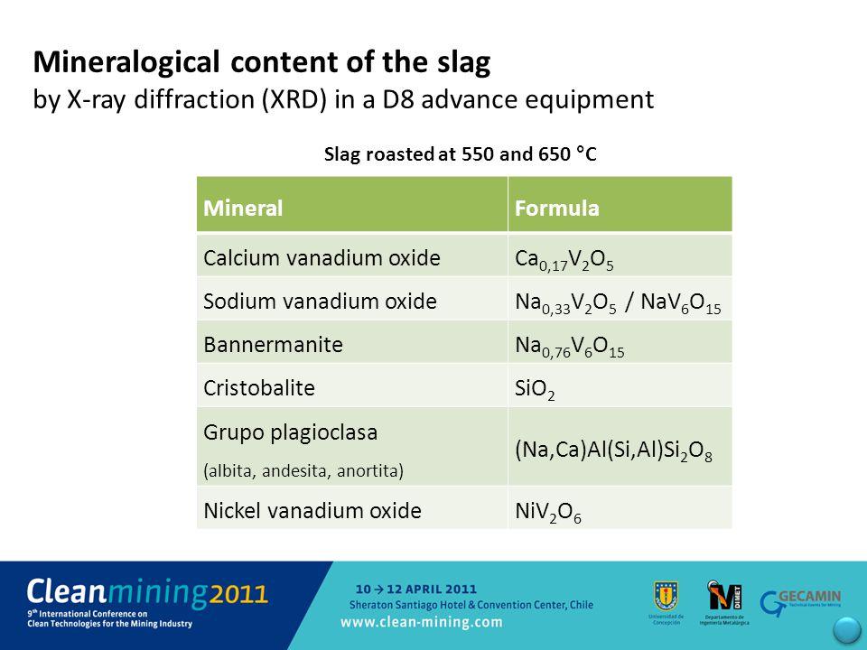 Slag roasted at 550 and 650 °C Mineralogical content of the slag by X-ray diffraction (XRD) in a D8 advance equipment MineralFormula Calcium vanadium oxideCa 0,17 V 2 O 5 Sodium vanadium oxideNa 0,33 V 2 O 5 / NaV 6 O 15 BannermaniteNa 0,76 V 6 O 15 CristobaliteSiO 2 Grupo plagioclasa (albita, andesita, anortita) (Na,Ca)Al(Si,Al)Si 2 O 8 Nickel vanadium oxideNiV 2 O 6