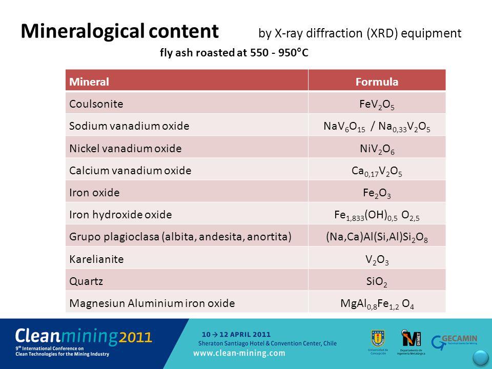 fly ash roasted at 550 - 950°C Mineralogical content by X-ray diffraction (XRD) equipment MineralFormula CoulsoniteFeV 2 O 5 Sodium vanadium oxideNaV 6 O 15 / Na 0,33 V 2 O 5 Nickel vanadium oxideNiV 2 O 6 Calcium vanadium oxideCa 0,17 V 2 O 5 Iron oxideFe 2 O 3 Iron hydroxide oxideFe 1,833 (OH) 0,5 O 2,5 Grupo plagioclasa (albita, andesita, anortita)(Na,Ca)Al(Si,Al)Si 2 O 8 KarelianiteV2O3V2O3 QuartzSiO 2 Magnesiun Aluminium iron oxideMgAl 0,8 Fe 1,2 O 4