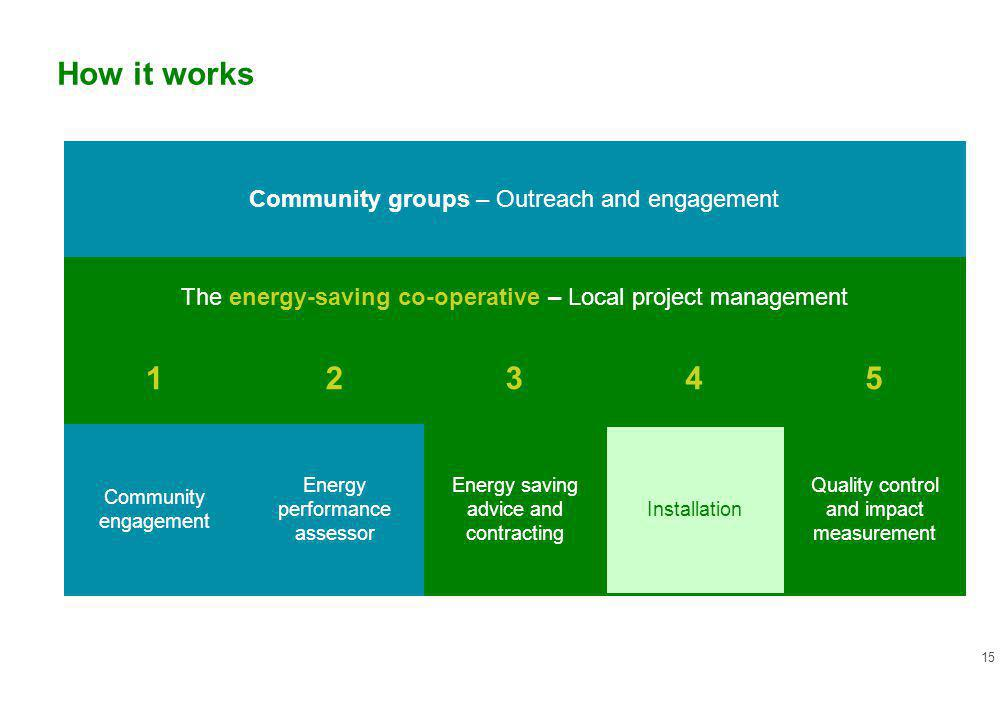 15 The energy-saving co-operative – Local project management Community engagement Energy performance assessor Energy saving advice and contracting Installation Quality control and impact measurement Community groups – Outreach and engagement 12345 How it works
