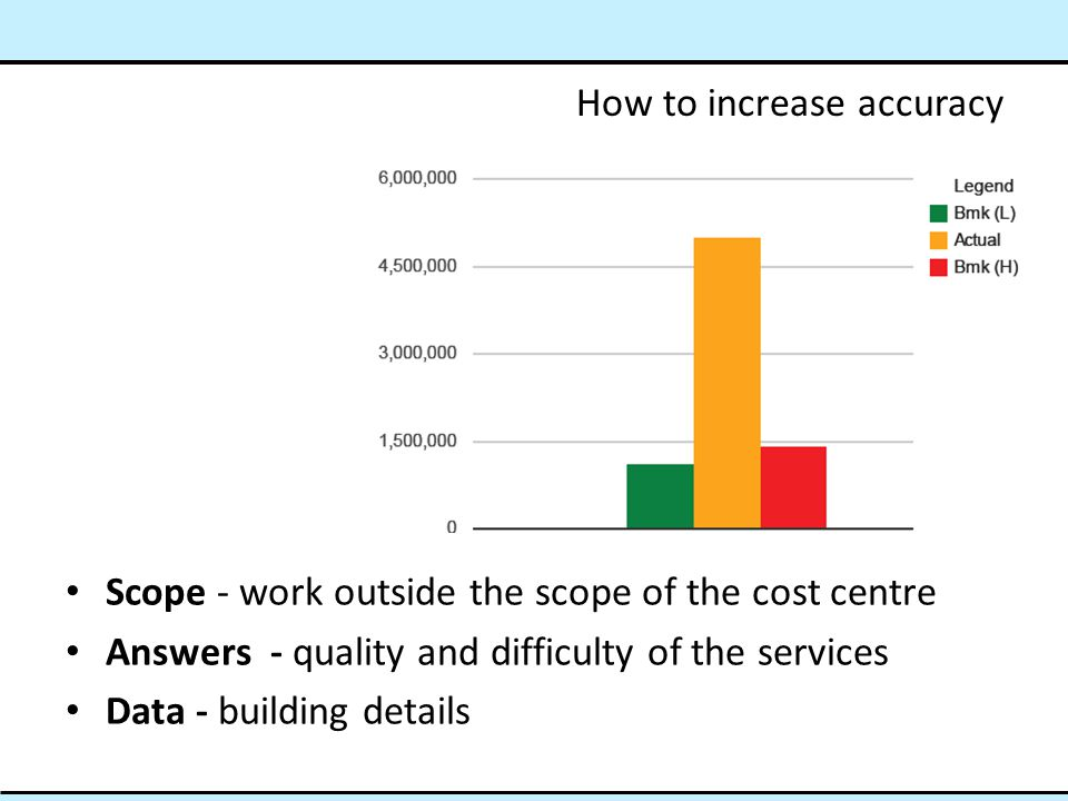 How to increase accuracy Scope - work outside the scope of the cost centre Answers - quality and difficulty of the services Data - building details