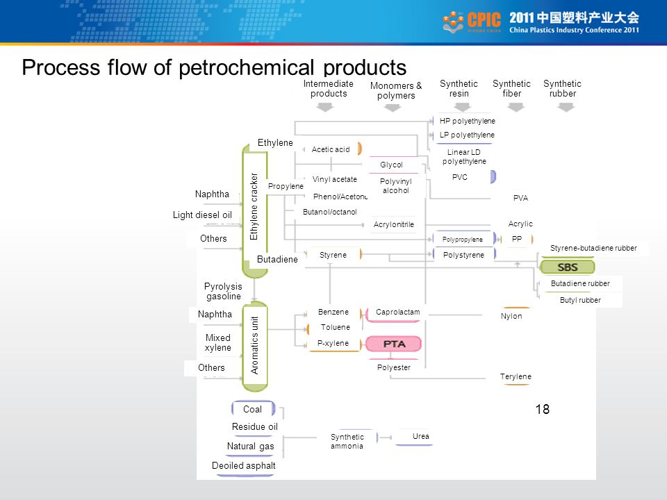 18 Process flow of petrochemical products Intermediate products Monomers & polymers Synthetic resin Synthetic fiber Synthetic rubber Naphtha Light diesel oil Others Pyrolysis gasoline Naphtha Mixed xylene Others Ethylene cracker Aromatics unit Coal Residue oil Natural gas Deoiled asphalt Ethylene Propylene Butadiene Acetic acid Vinyl acetate Phenol/Acetone Butanol/octanol Styrene Benzene Toluene P-xylene Glycol Polyvinyl alcohol Acrylonitrile Caprolactam Polyester HP polyethylene LP polyethylene Linear LD polyethylene PVC PVA Acrylic PP Polypropylene Polystyrene Styrene-butadiene rubber Butadiene rubber Butyl rubber Nylon Terylene Synthetic ammonia Urea