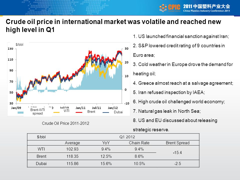 Crude oil price in international market was volatile and reached new high level in Q1 Crude Oil Price $/bblQ AverageYoYChain Rate Brent Spread WTI % Brent %8.6% Dubai %10.5%
