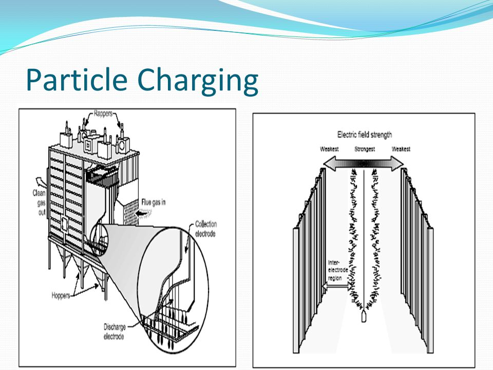Particle Charging