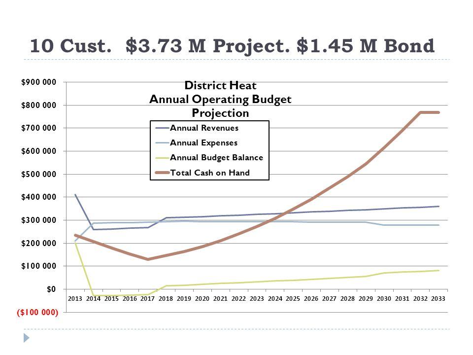 10 Cust. $3.73 M Project. $1.45 M Bond