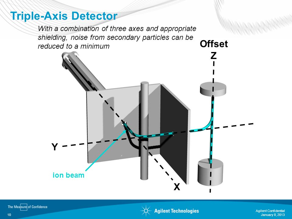 January 8, 2013 Agilent Confidential 10 Triple-Axis Detector ion beam X Y Offset Z With a combination of three axes and appropriate shielding, noise f
