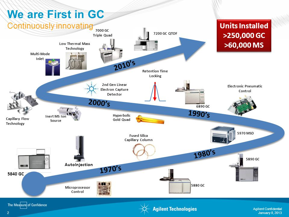 January 8, 2013 Agilent Confidential 3 7890A/5975C GC/MSD: The Most Popular GC/MS in the World Over 20,000 5975 systems since 2005 The industry standard GCMS