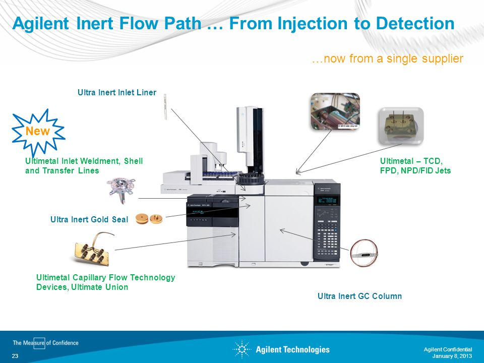 Agilent Confidential 23 Agilent Inert Flow Path … From Injection to Detection Ultimetal – TCD, FPD, NPD/FID Jets Ultimetal Capillary Flow Technology D